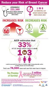 100415_Infographic_BreastCancer_AICR